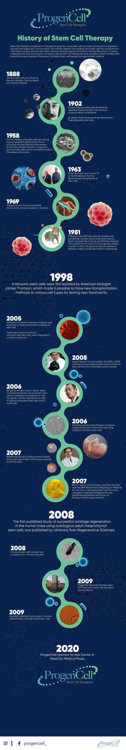 History of Stem cell Therapy